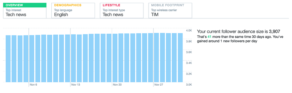 twitter-audience-overview