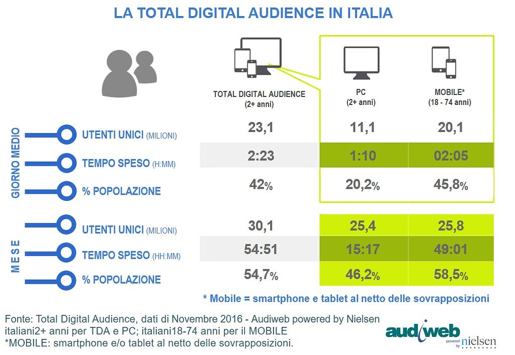 Internet in Italia: i dati Audiweb di novembre 2016