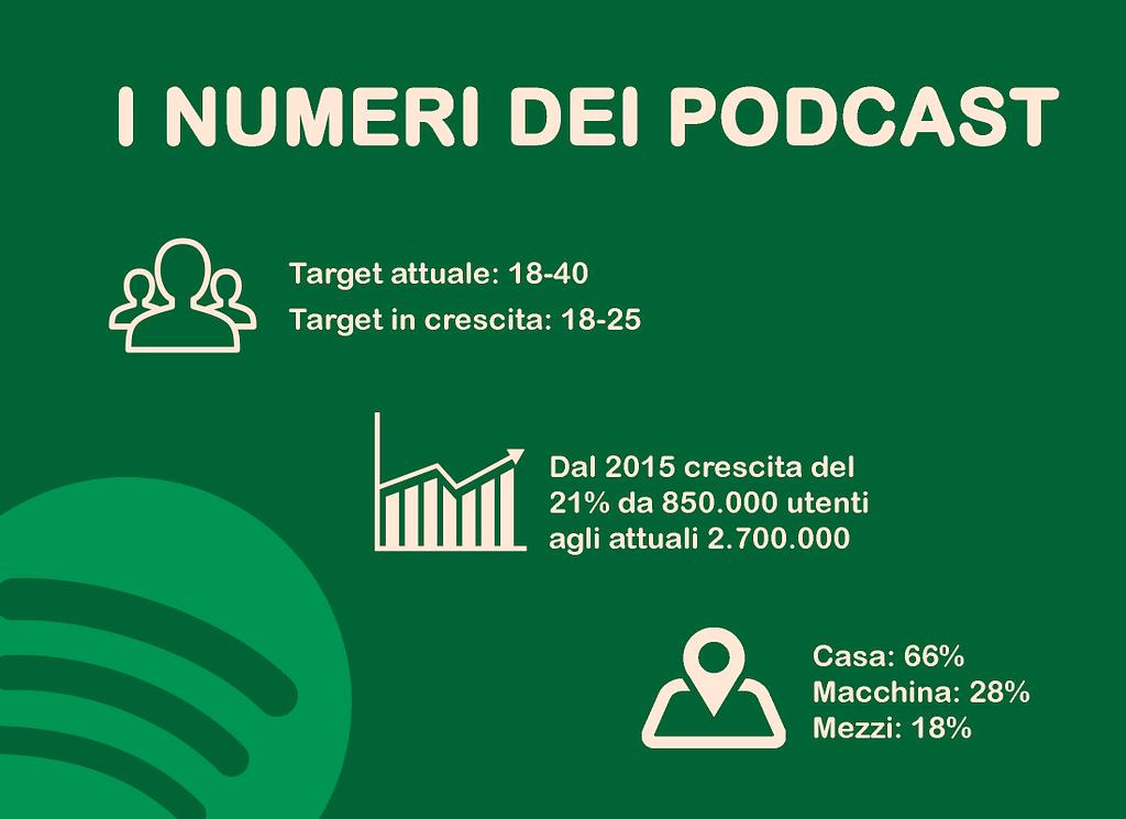 Podcast Marketing: perché dovresti usarlo per il tuo business