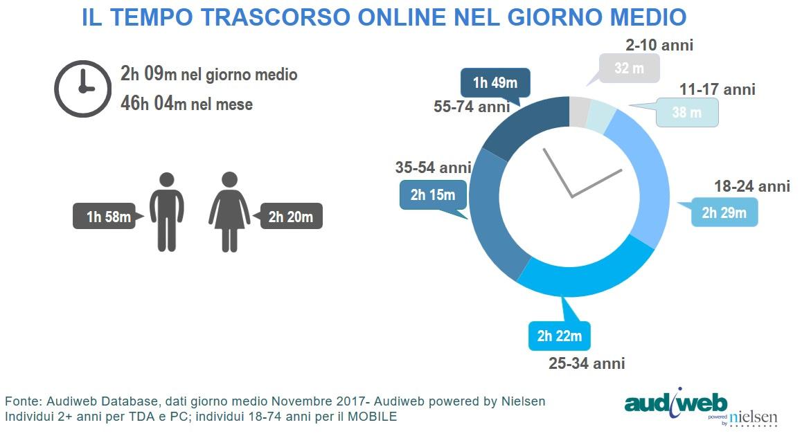 Internet in Italia: i dati Audiweb di novembre 2017- Il tempo trascorso online dagli utenti