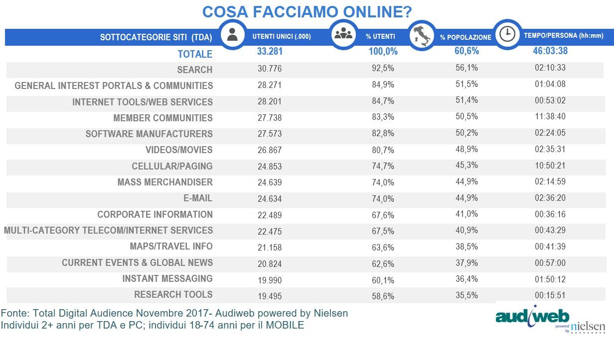 Internet in Italia: i dati Audiweb di novembre 2017 - Cosa facciamo online?