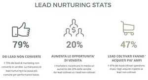 Lead Nurturing: perché è importante per la tua strategia marketing - aroundigital