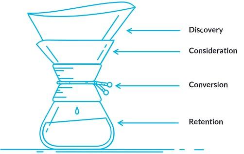marketing funnel. contenuto, mappatura dei contenuti, strategia digital, content marketing, marketing digitale, campagne marketing, digital marketing