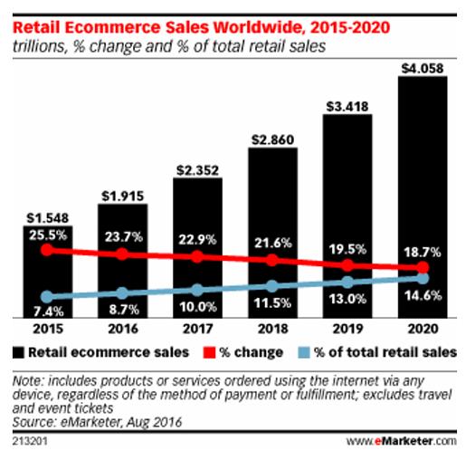 ecommerce-vendite-globali