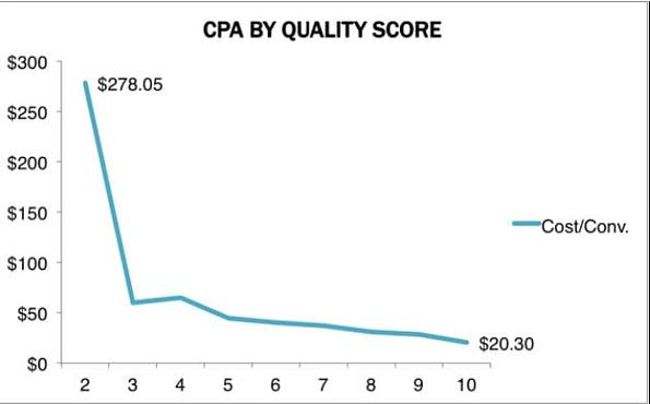 google ads - come migliorare il quality score - aroundigital