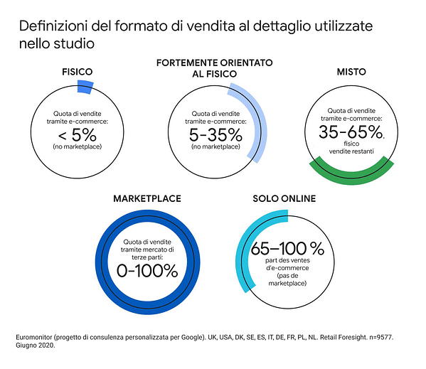 Strategia Retail: i trend dei prossimi 5 anni-Aroundigital