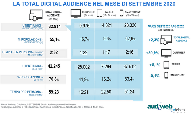 digital audience -audiweb