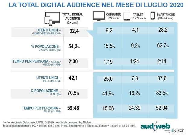 total digital audience - aroundigital