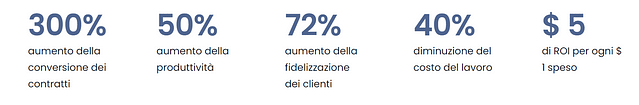 CRM - custome relation management come funziona