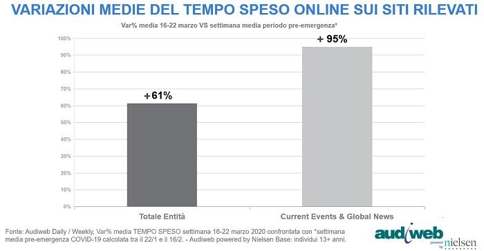 Internet in Italia durante il COVID-19: Il tempo trascorso online