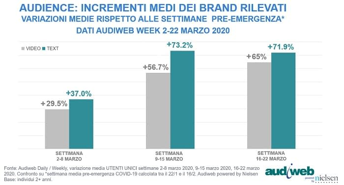 Internet in Italia durante il COVID-19: gli interessi degli utenti