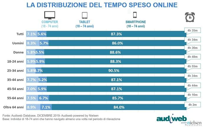 La distribuzione del tempo speso online