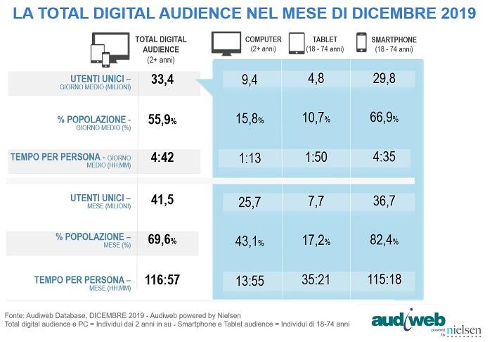 Internet in Italia: la Digital Audience di dicembre 2019