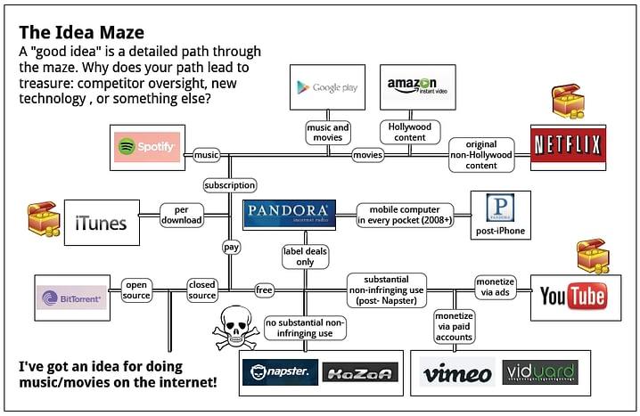 the-idea-maze
