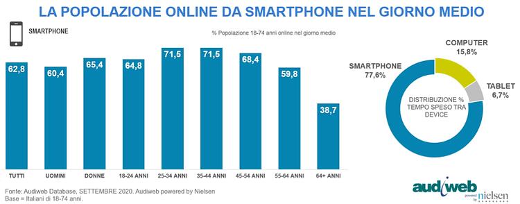 audiweb - total digital audience