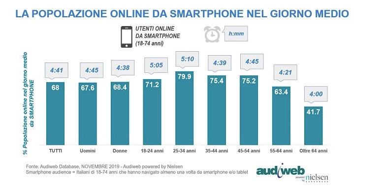 Internet in Italia nov 2019: Provenienza geografica degli utenti online nel giorno medio
