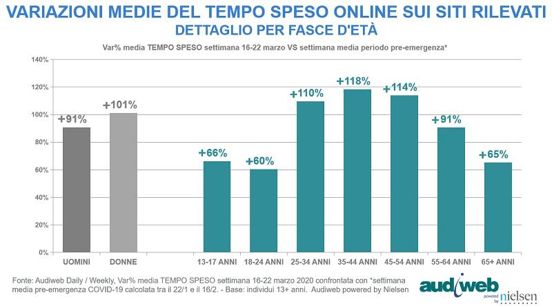Internet in Italia durante il COVID-19: Il tempo trascorso online per fasce di età