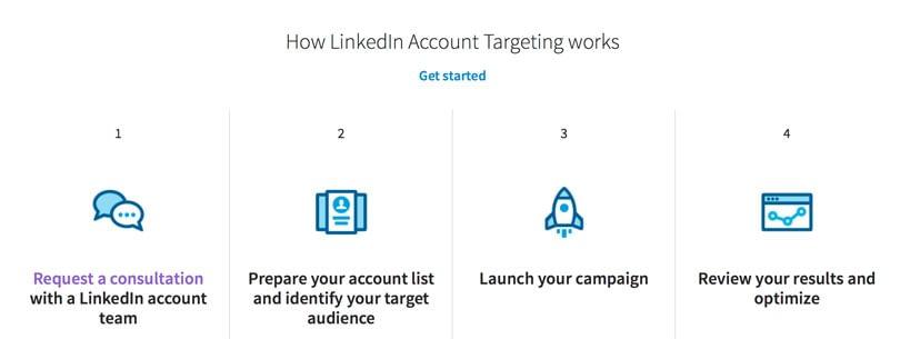 Come funziona il LinkedIn Account Targeting